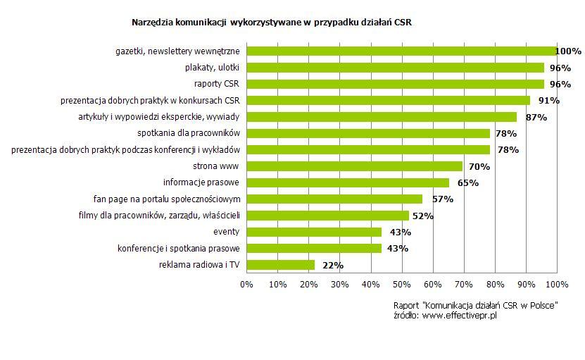 Komunikacja społeczna odpowiedzialność biznesu, CSR