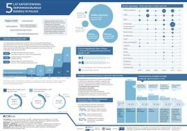 5 lat raportowania odpowiedzialnego biznesu w Polsce
