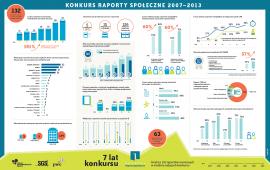 Infografika: Podsumowanie konkursu Raporty Społeczne 2007 – 2013