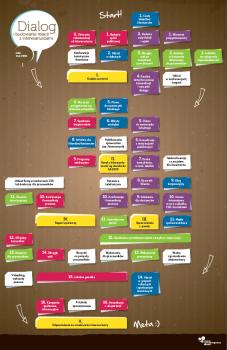 Infografika: Dialog i budowanie relacji z interesariuszami