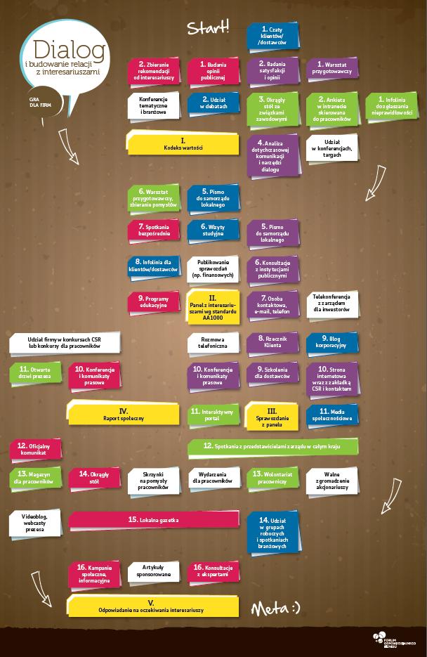 Infografika_Gra - Dialog z interesariuszami