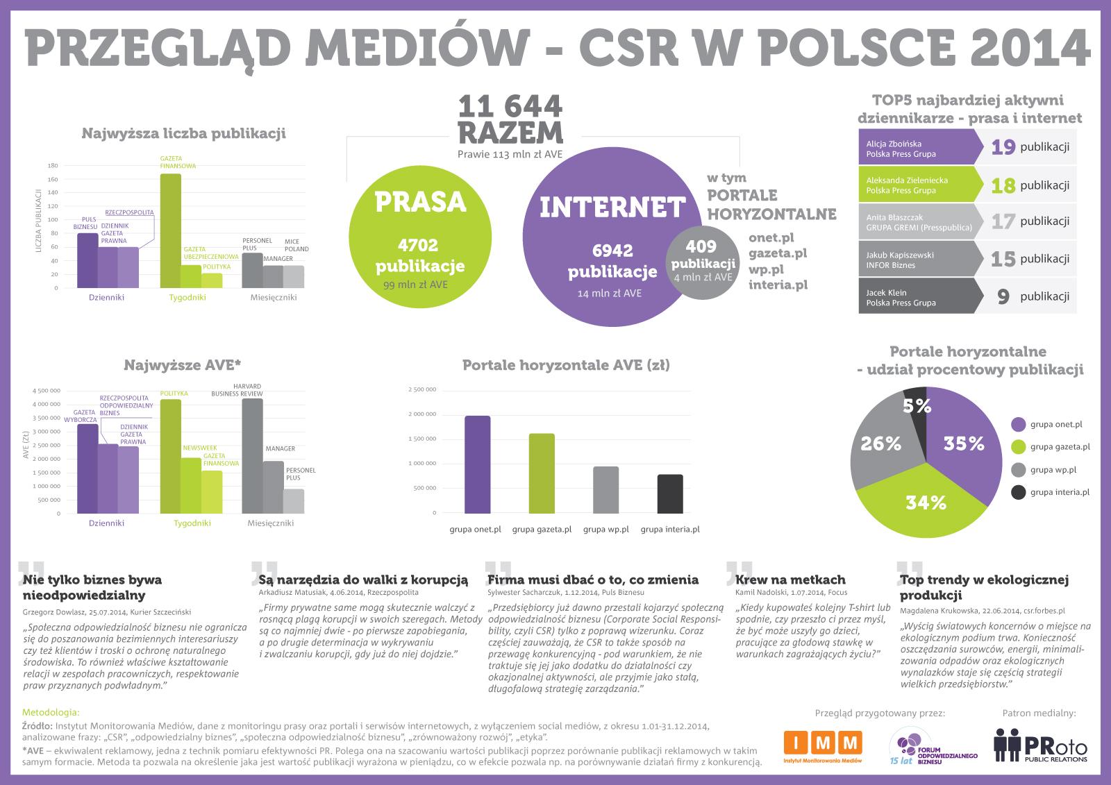Infografika - Przegląd Mediów - CSR w Polsce w 2014 roku