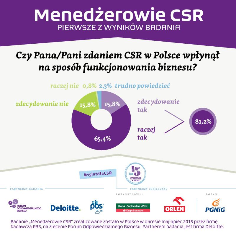 Pierwsze wyniki badania Menedzerowie CSR