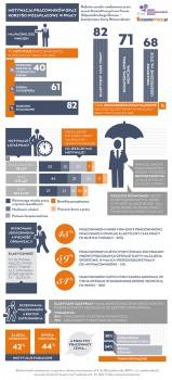 Motywacja pracowników oraz korzyści pozapłacowe w pracy