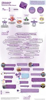 Infografika: Wolontariat pracowniczy partnerów FOB