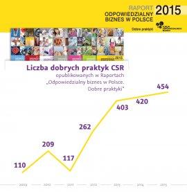 """Infografika: liczba dobrych praktyk opublikowanych w raportach """"Odpowiedzialny biznes w Polsce. Dobre praktyki"""""""