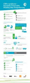 CSR w praktyce – barometr Francusko Polskiej Izby Gospodarczej – infografika