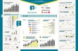 Infografika: 10 lat konkursu Raporty Społeczne