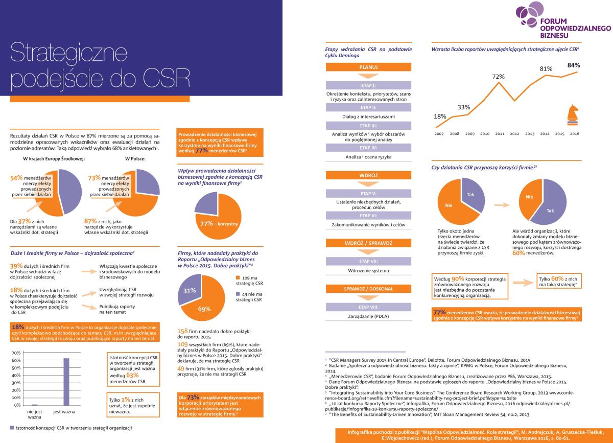 infografika-strategiczne-podejscie-do-csr
