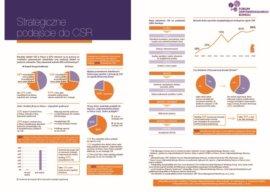 Infografika: Strategiczne podejście do CSR