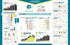 10 years of the CSR Reporting Competition [Infographic]