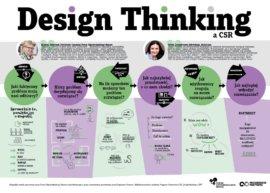 [INFOGRAFIKA] Design thinking w CSR
